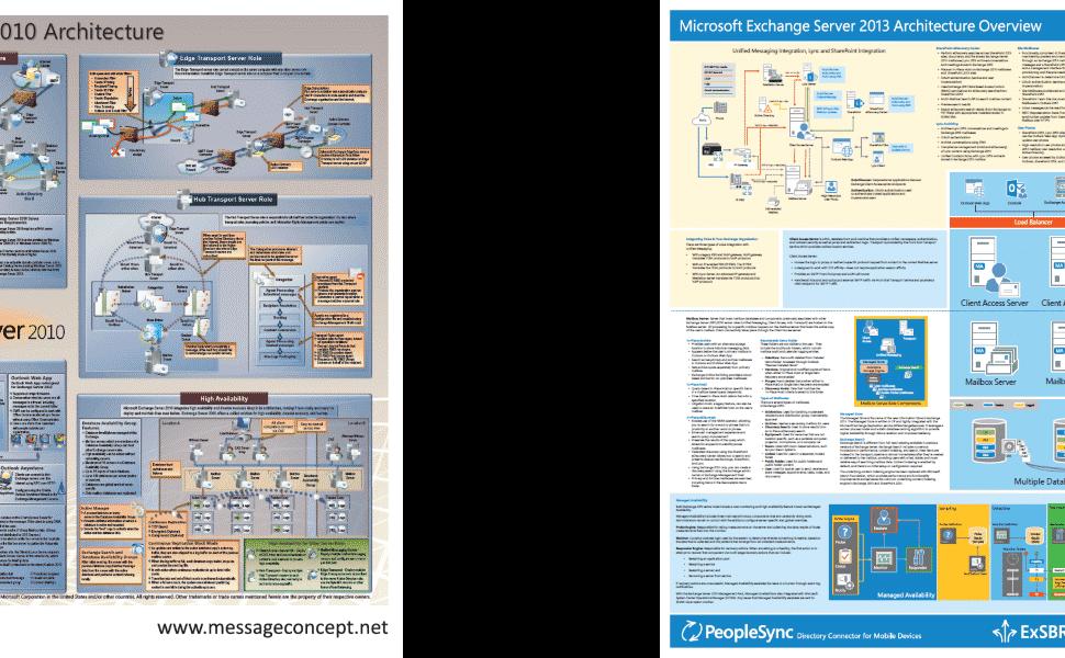 messageconcept exchange server posters