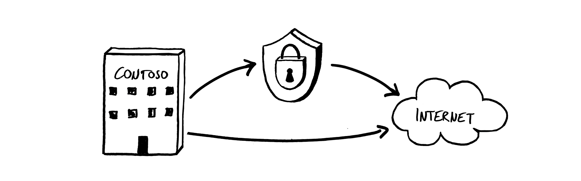 message routing encryption policies