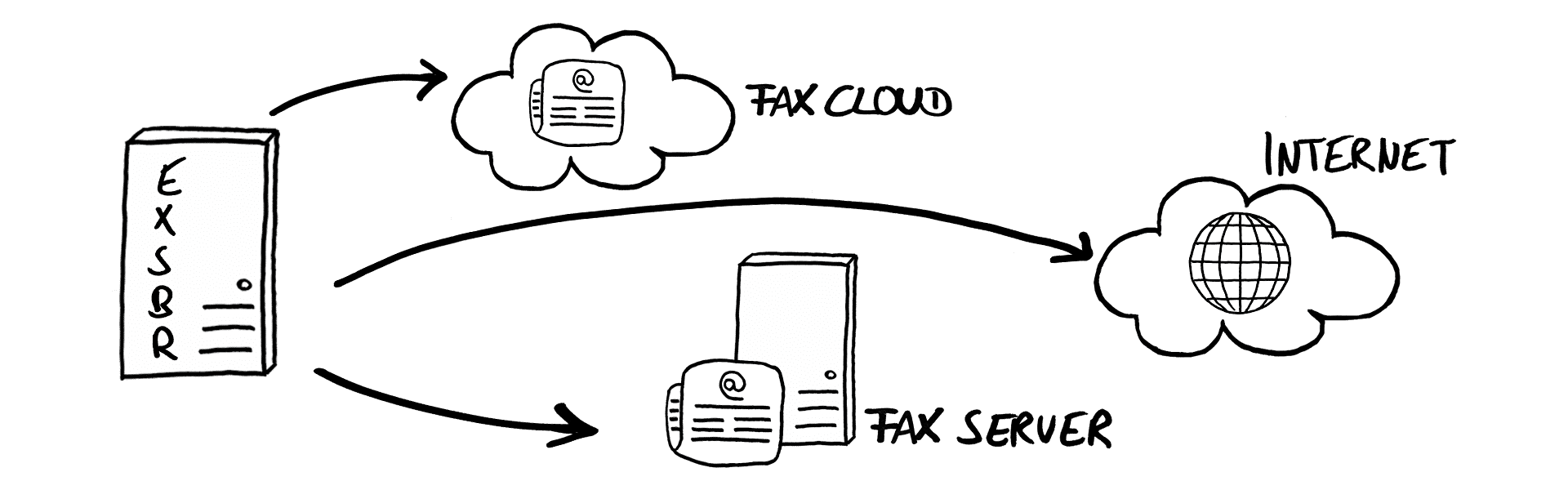 message routing global fax routing