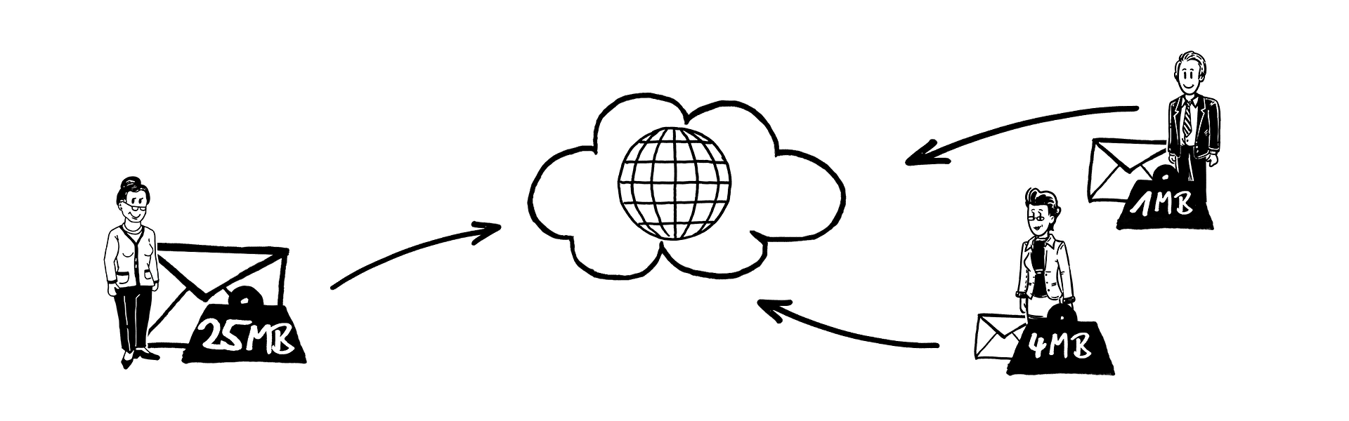 message routing message size policies