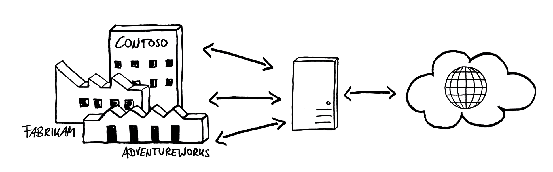 message routing multi tenancy