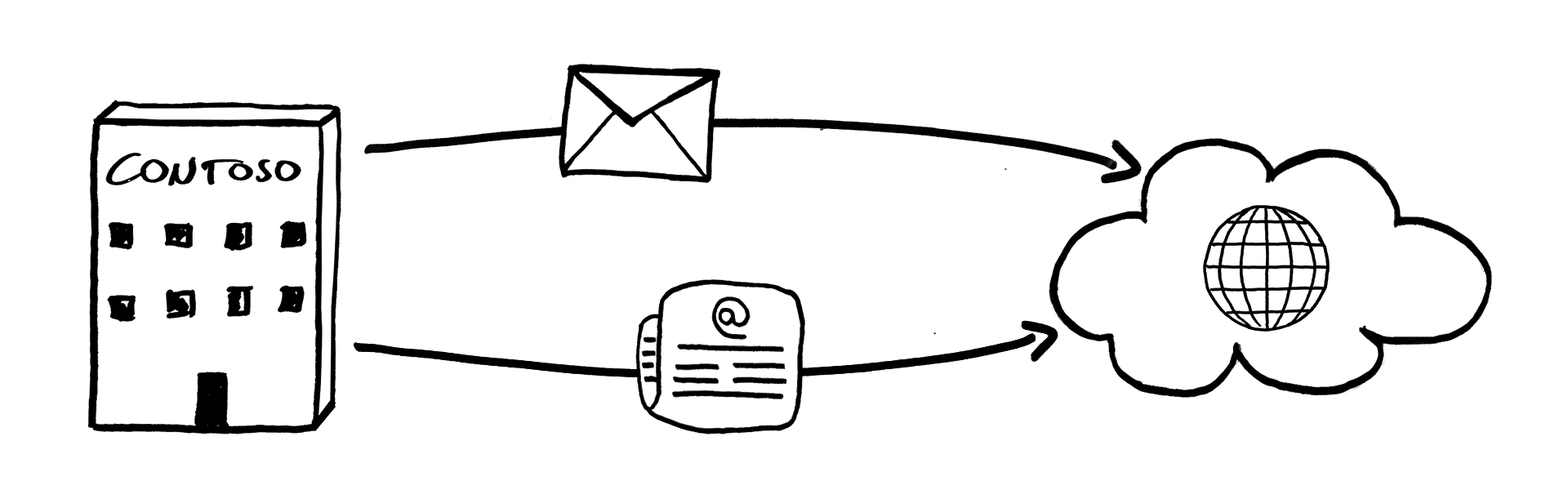 message routing newsletter distribution